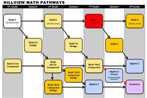 HV Math Pathmways