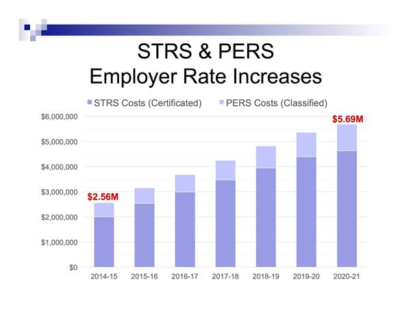 Employer Rate Increases